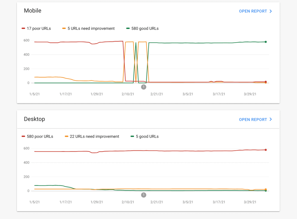 Core Web Vitals in Google Search Console
